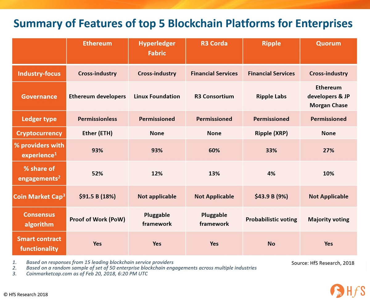 The top 5 enterprise blockchain platforms you need to know about