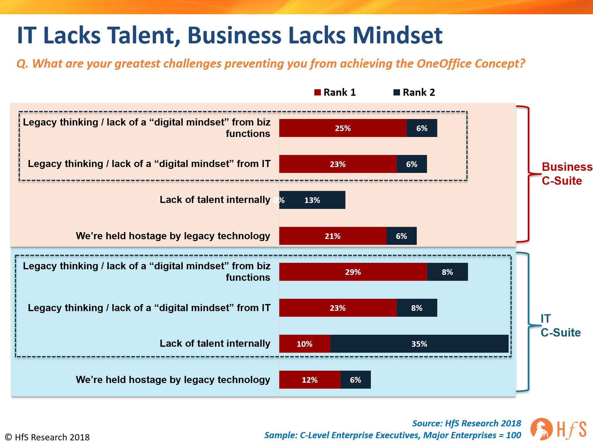 It's not all about mindset: The lack of IT talent is the biggest roadblock to reaching the Digital OneOffice promised land