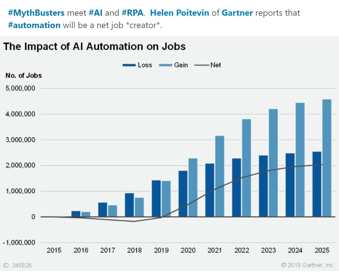 Gartner fails spectacularly with its 180 degree flip on the impact of AI Automation on jobs
