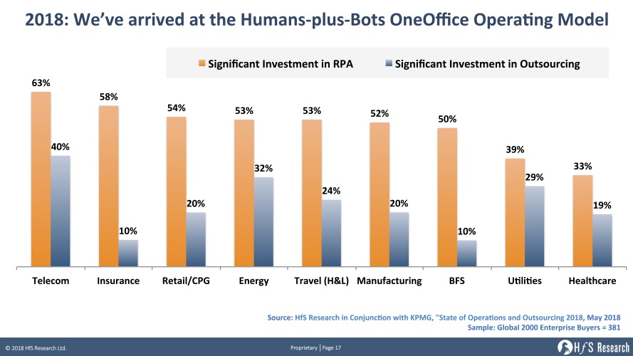Is RPA officially the new outsourcing?
