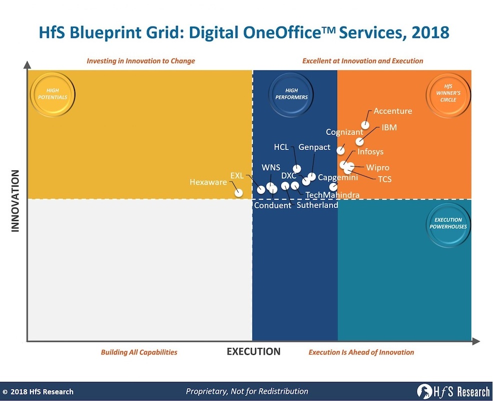 Accenture, IBM, Cognizant, Infosys, Wipro and TCS lead the first Digital OneOffice Blueprint