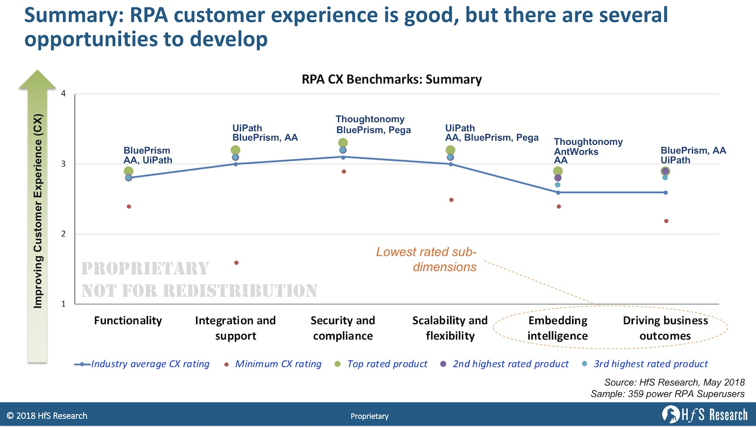 The definitive RPA product benchmarks:  The overall picture across 359 superusers