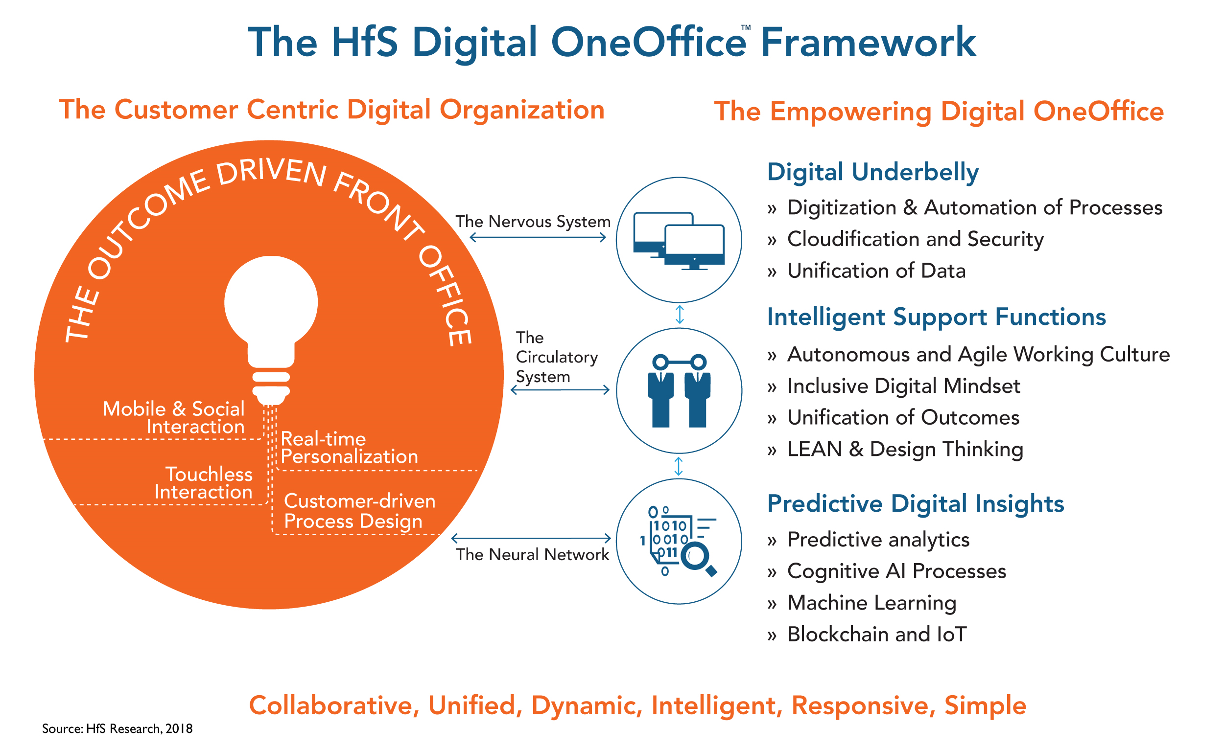 The why, the what and the how of the HfS Digital OneOffice