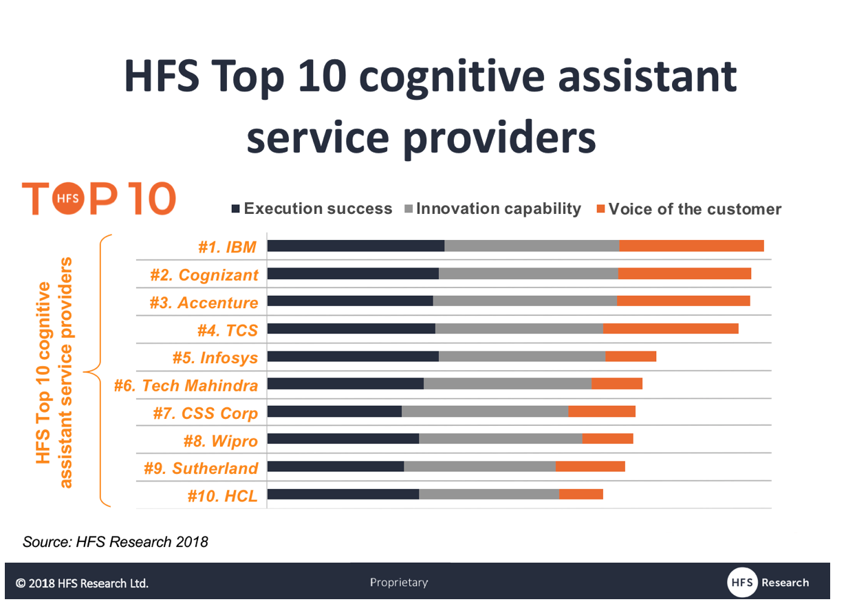 It's Bots-in-Seats as IBM, Cognizant, Accenture, TCS, Infosys and Tech Mahindra lead the HFS TOP 10 Cognitive Assistants
