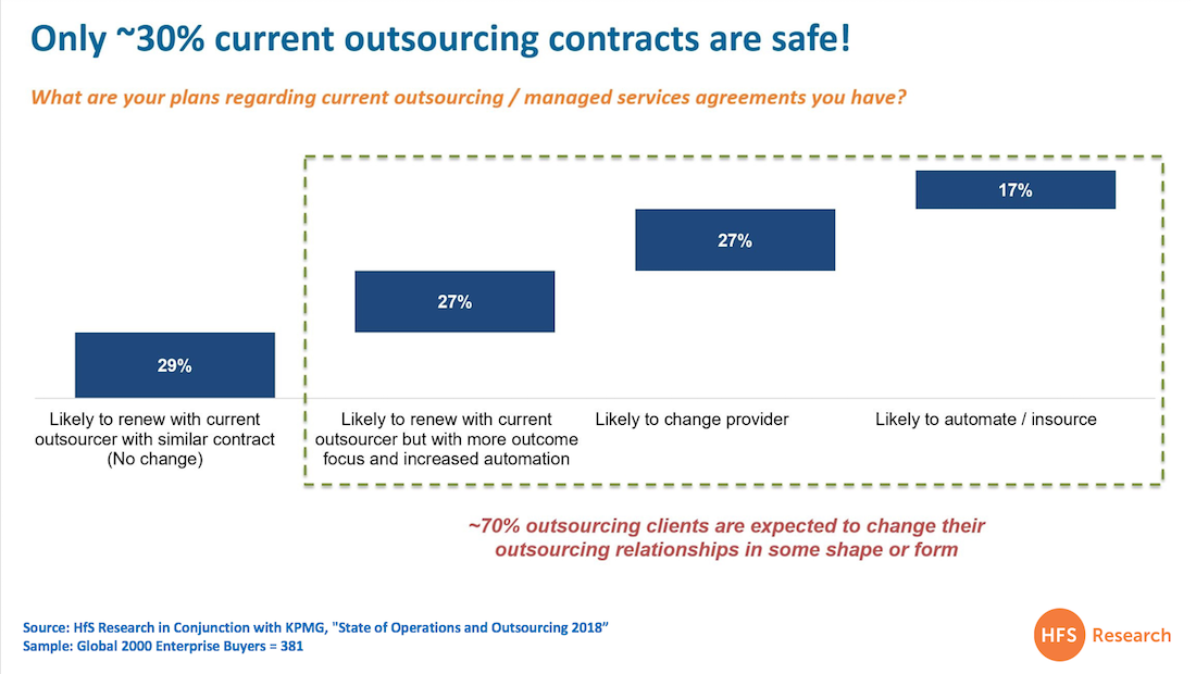 Barely a third of outsourcing deals are now safe: Window-dressing legacy engagements is over