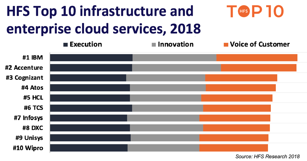 IBM, Accenture, Cognizant, Atos and HCL leading the Top 10 infrastructure and