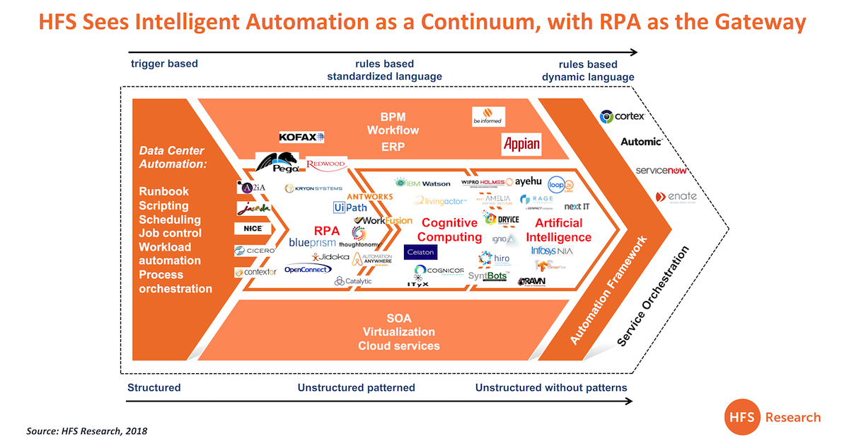 RPA is the gateway drug.  AI is the drug...