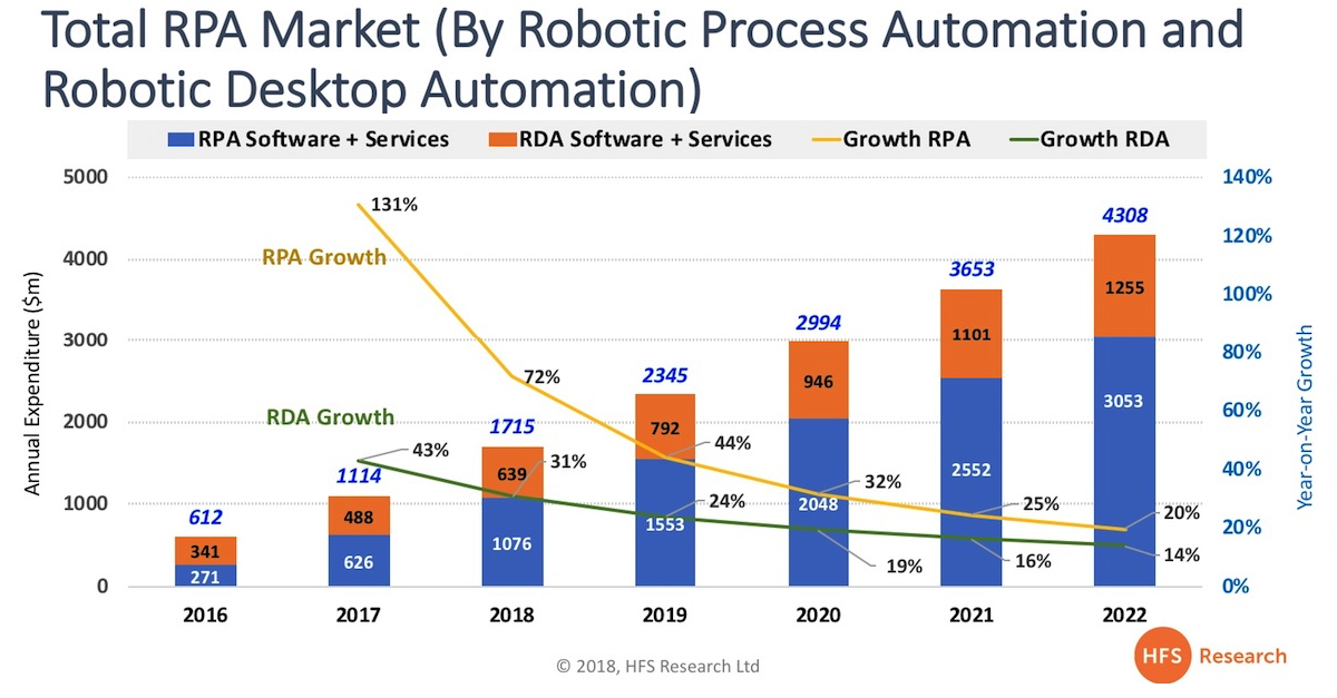 RPA will reach $2.3bn next year and $4.3bn by 2022... as we revise our forecast upwards