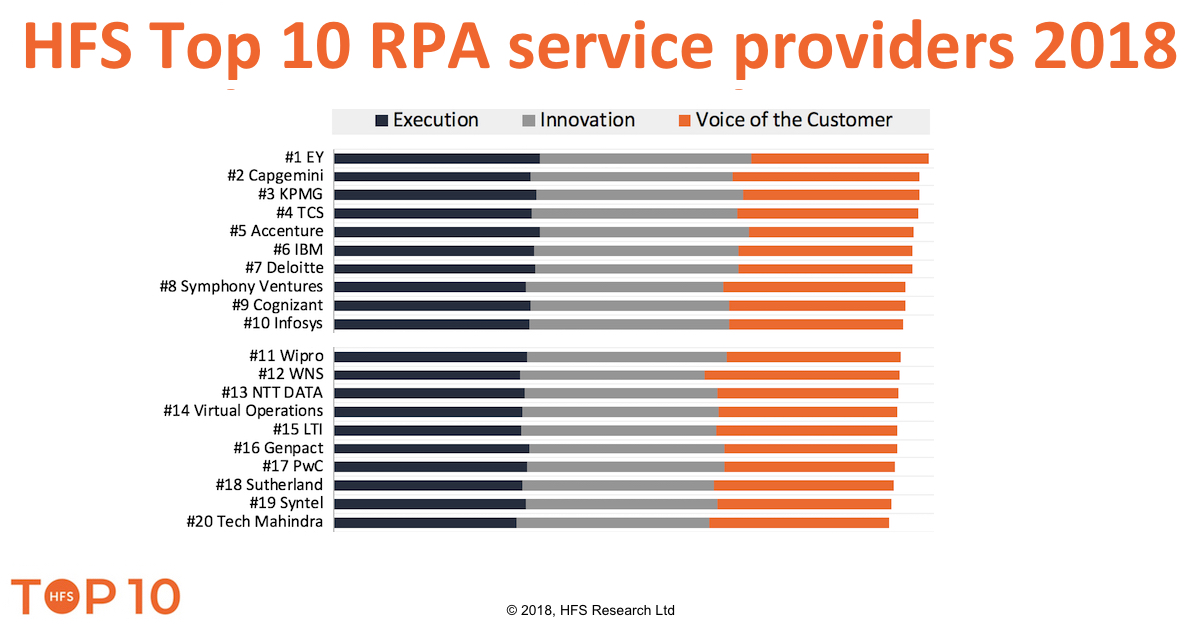 EY, Capgemini, KPMG, TCS and Accenture lead the RPA world of services in 2018
