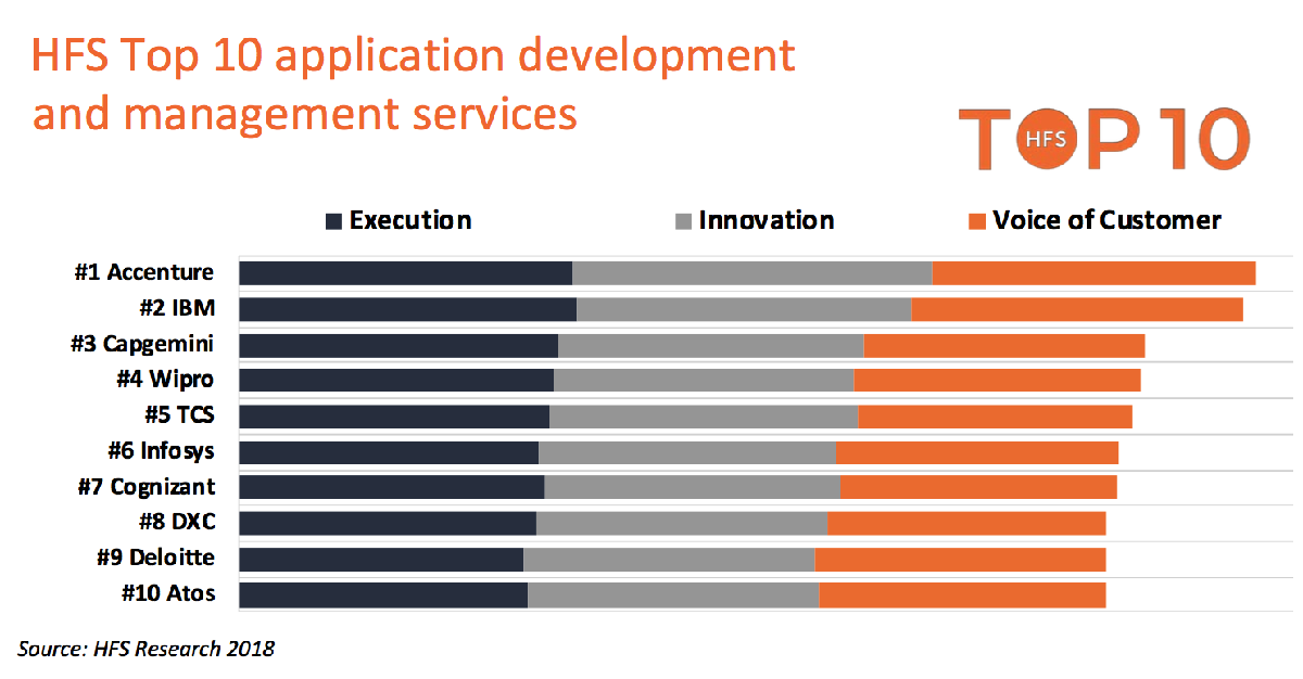 Accenture, IBM, Capgemini and Wipro lead the first application services Top 10