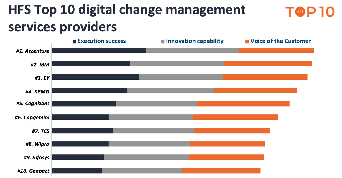Accenture, IBM, EY, KPMG and Cognizant lead the digital change imperative