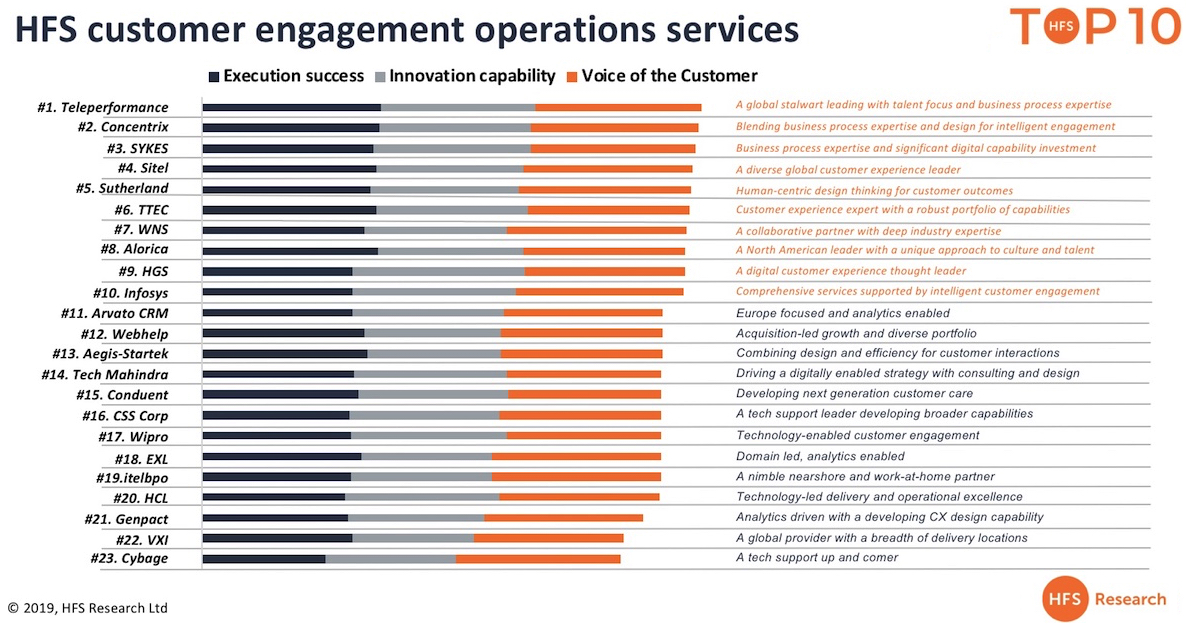Are call centers cool again?  Teleperformance, Concentrix and SYKES lead the first Top Ten for customer engagement operations