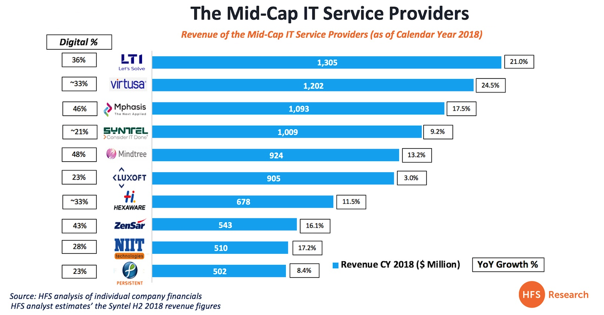 The mid-cap service providers are killing it and LTI, Virtusa and Mphasis are setting the pace