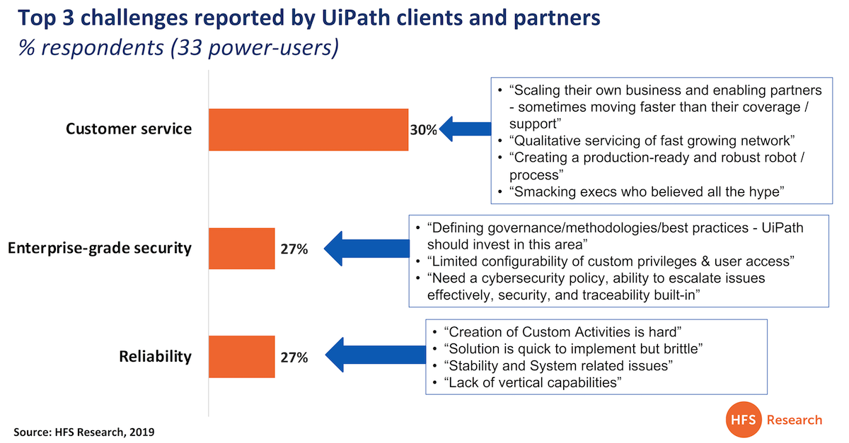 15 initiatives UiPath and its competitors must take to prove they are serious about transformation
