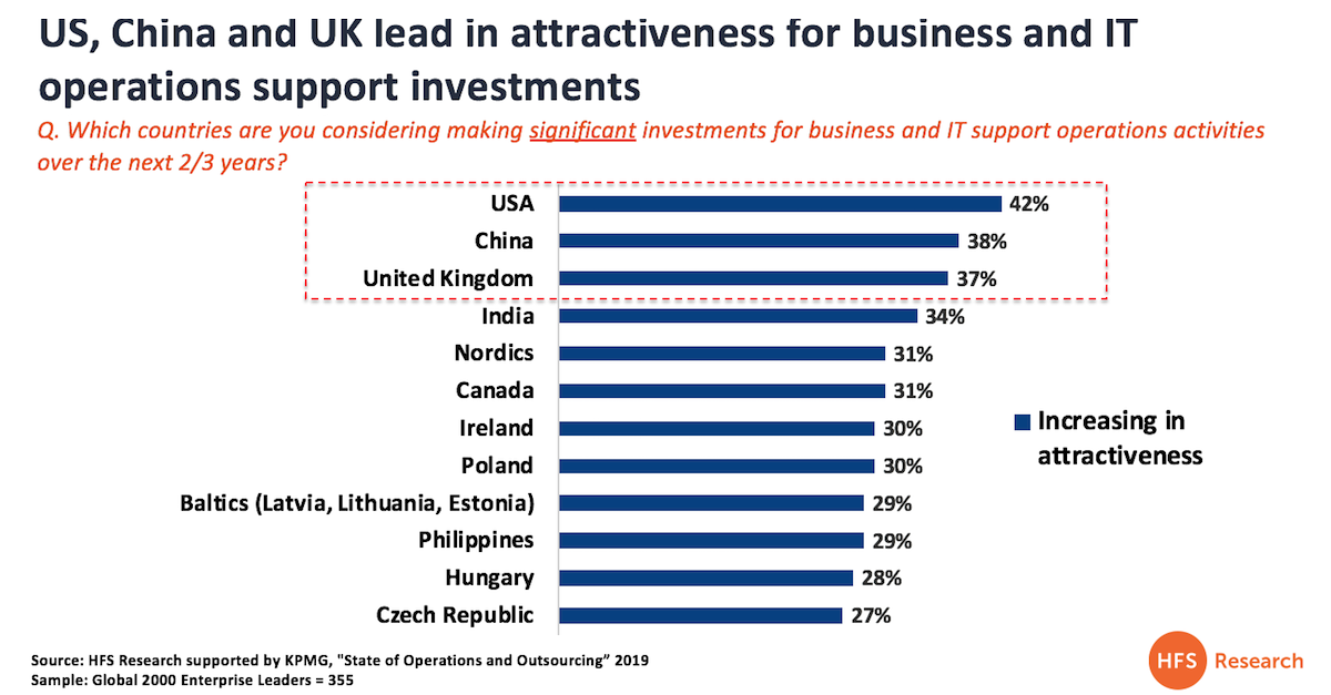 Wow... the UK really is becoming an attractive nearshore sourcing location