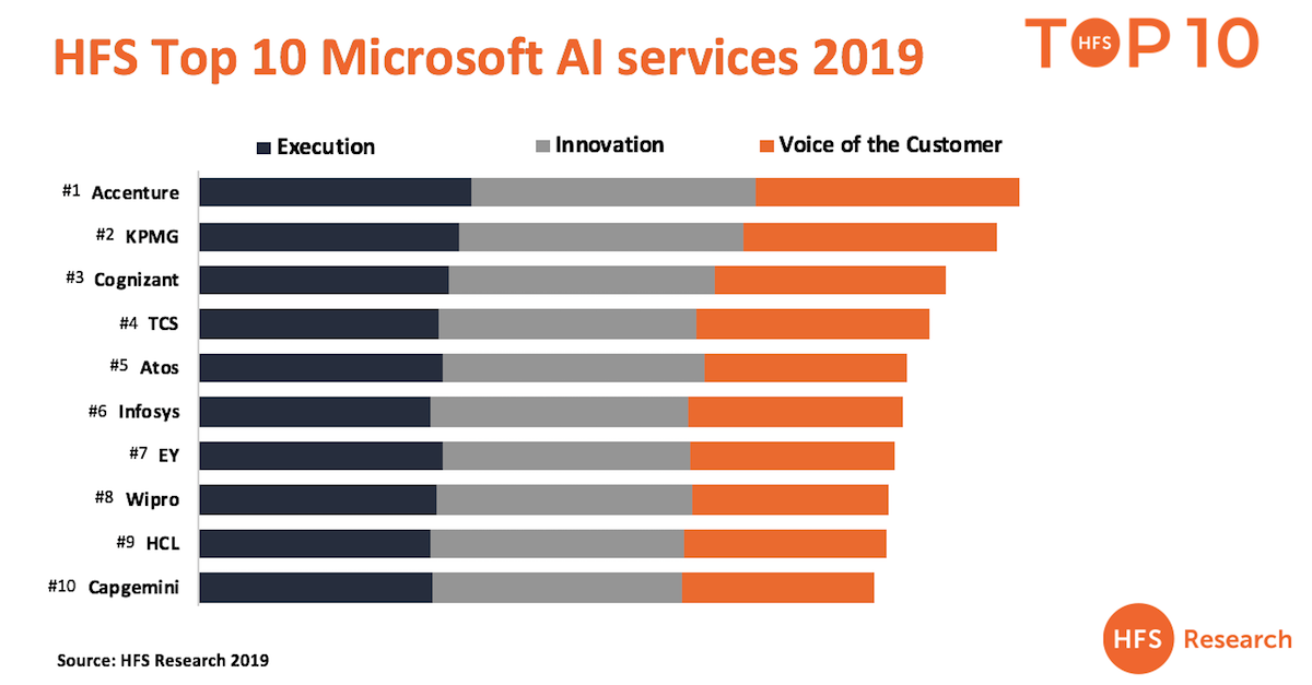 Accenture, KPMG, Cognizant, Atos and TCS lead service delivery on Microsoft AI and Google AI Platforms