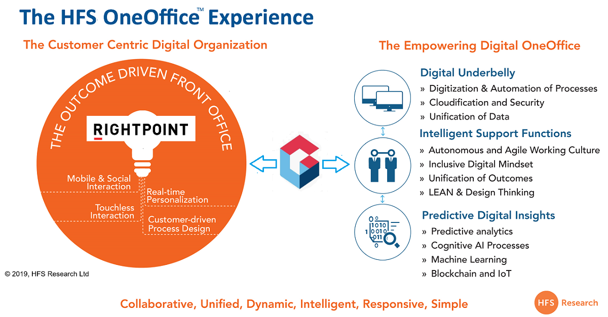 Genpact gets Right to the Point to bring the front and back office together... as OneOffice