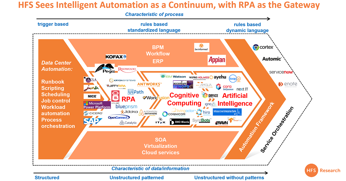 Maybe RPA is a gateway drug after all, as AI takes the number one spot for investment focus