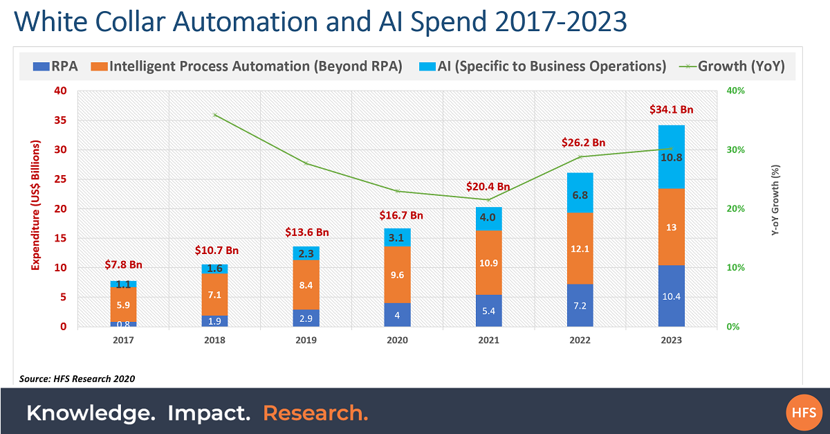 RPA isn't having a renaissance, it's catalyzing broader White Collar automation and AI to top $16bn