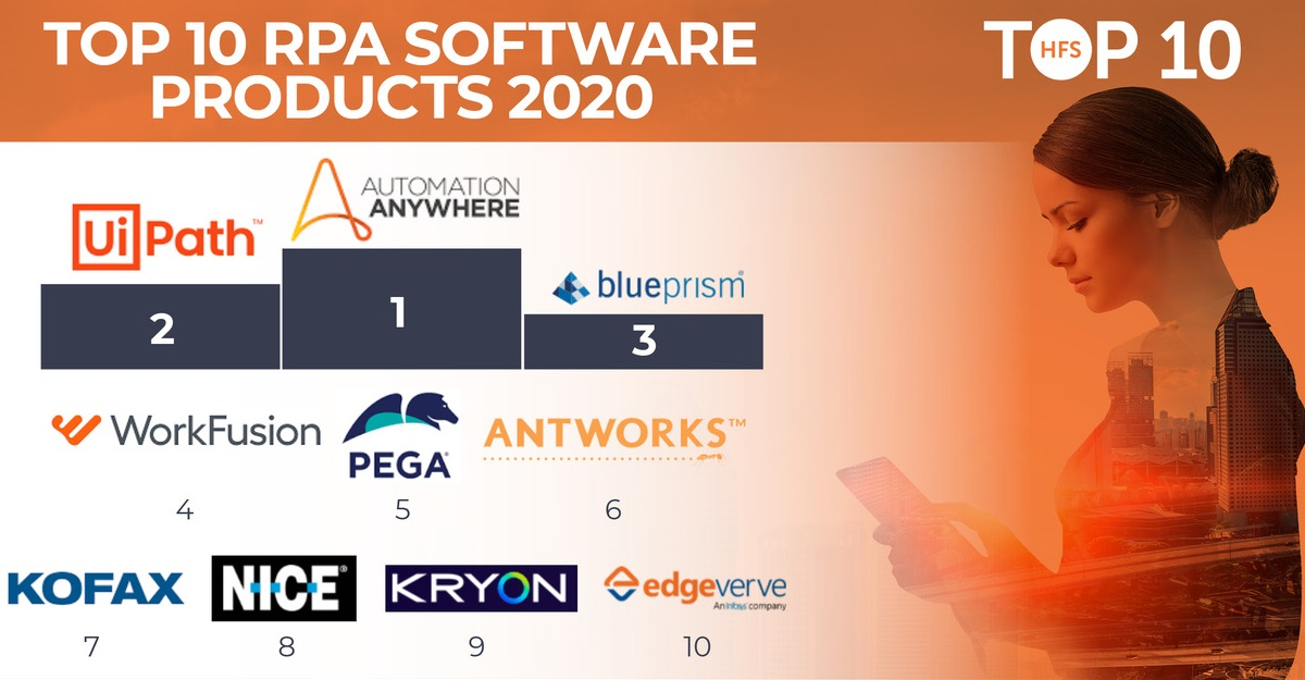 Automation Anywhere leads the RPA market as the industry transitions to the Triple A Trifecta