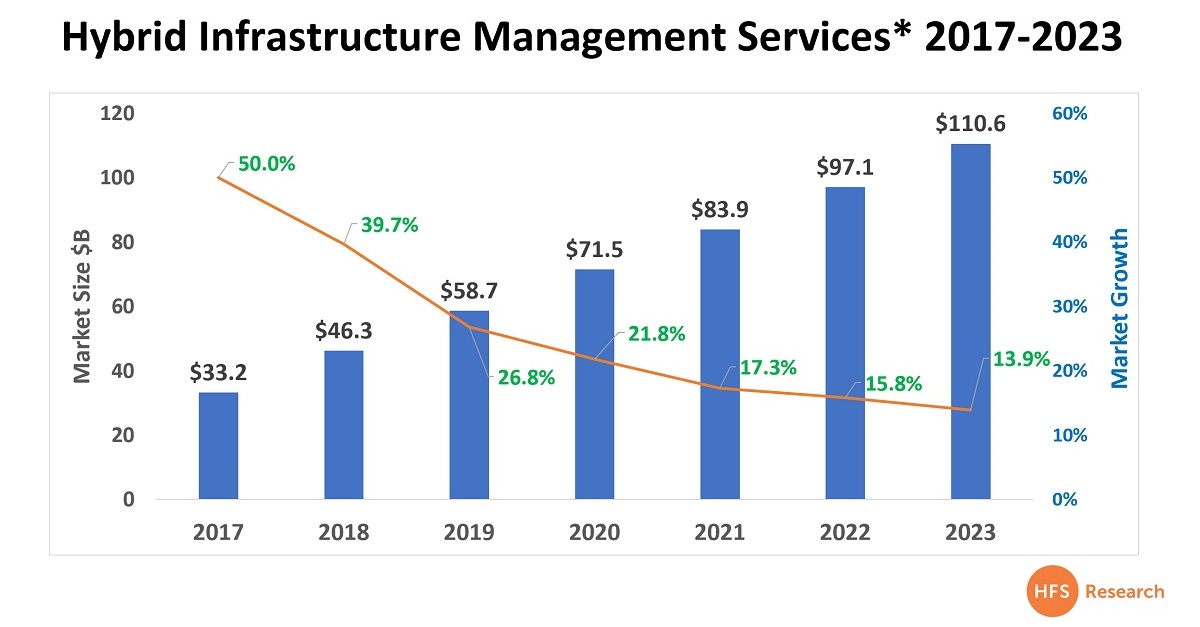 IBM changes leadership just in time to survive in today's punishing IT services market