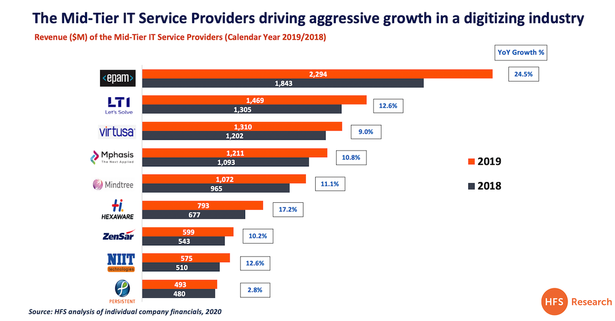 Big is no longer as beautiful as Mid-Tier IT service providers surge with double-digit growth
