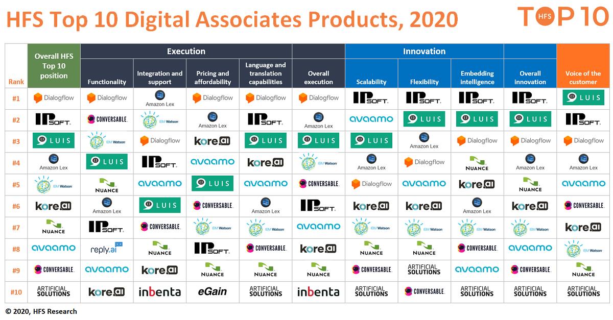 Digital Associates finally have their flaming platform