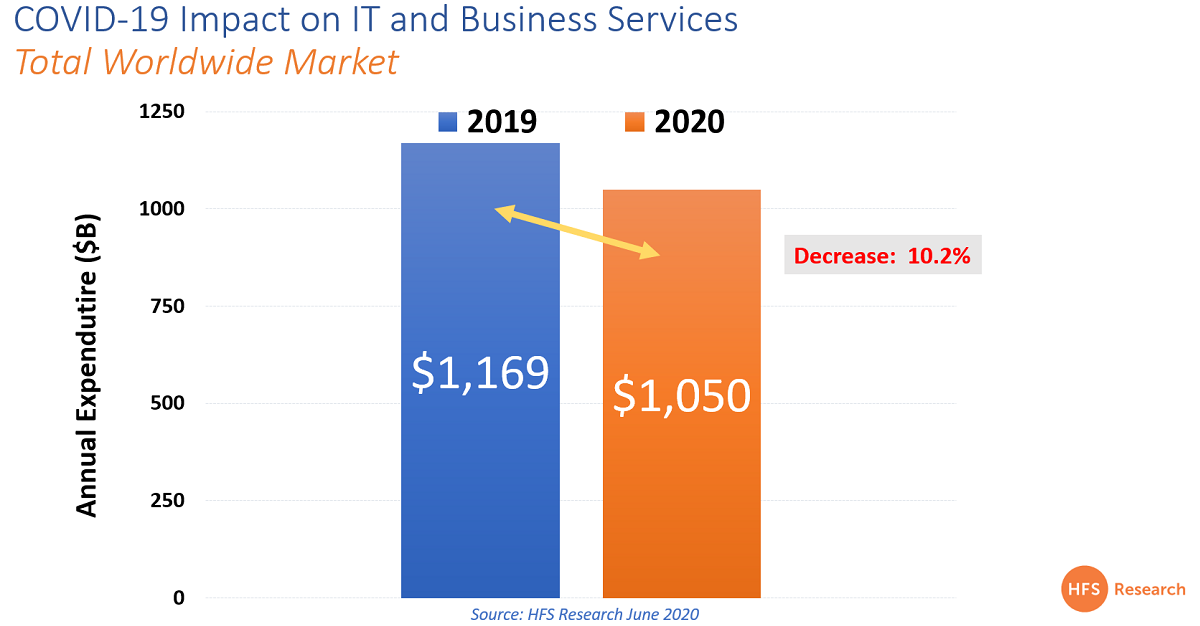 IT and business services is taking a massive 10.2% hit this year