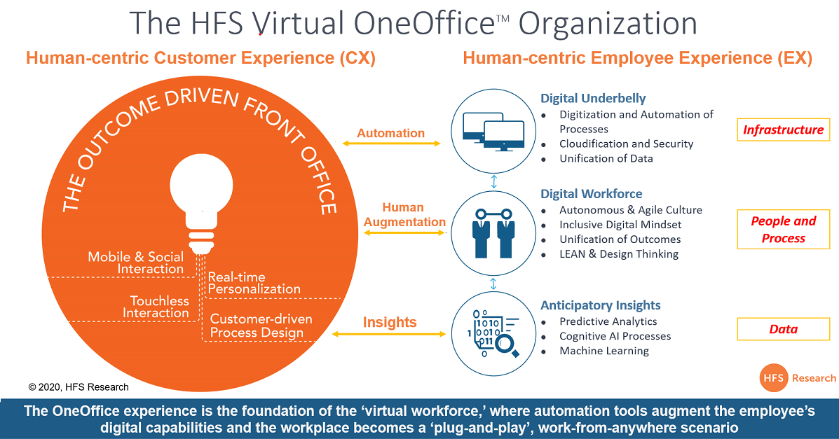 Without a Virtual OneOffice Organization, you won't survive this Pandemic Economy