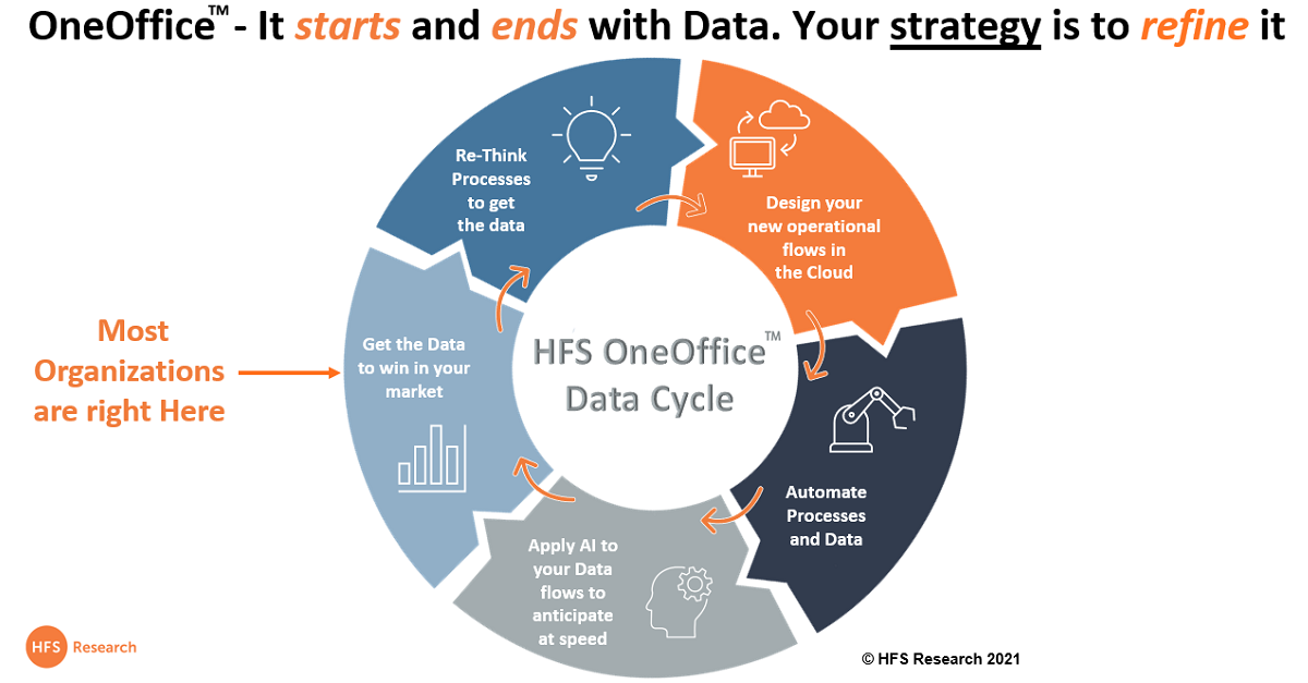 OneOffice:  Where data is the strategy, automation the discipline, AI the refinement