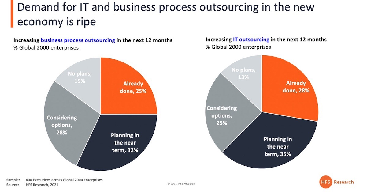 Why outsourcing has become hot again... and it's all about automating to get to the cloud