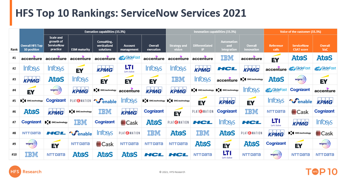 Accenture, Infosys, KPMG, EY and DXC top the 2021 ServiceNow services rankings