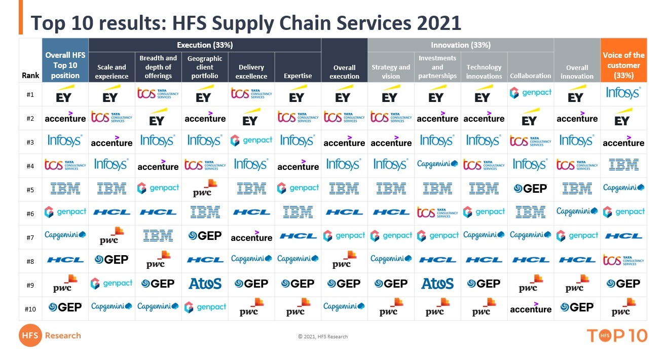 EY, Accenture, Infosys, TCS and IBM lead the unchaining of supply chain sevices