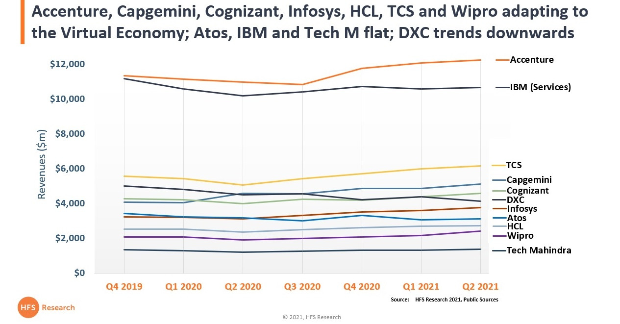 Accenture, Capgemini, Cognizant, Infosys, HCL, TCS and Wipro adapting to the Virtual Economy; Atos, IBM and Tech M flat; DXC trends downwards
