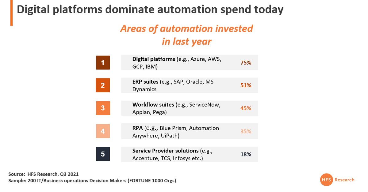 RPA's true value is helping enterprises function commercially in the virtual economy, connecting legacy with the cloud