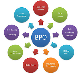 Why A Good Bpo Provider Is Not Enough For A Successful Bpo