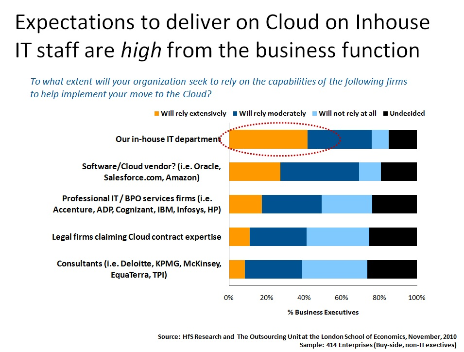 The Industry Speaks about Cloud, Part III: business and IT finally agree - IT must tool-up to enable cloud business services