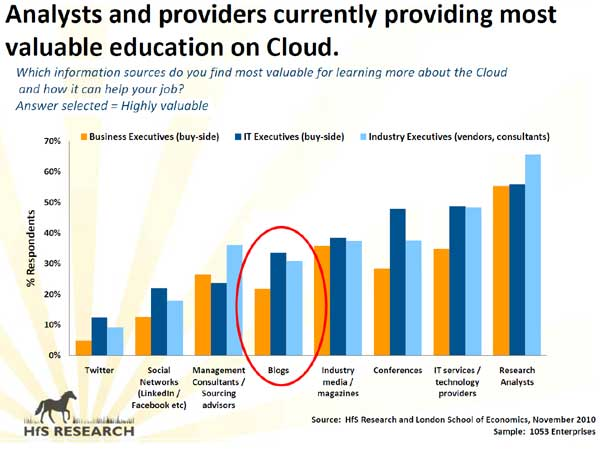 Analysts and providers currently providing most valuable education on Cloud