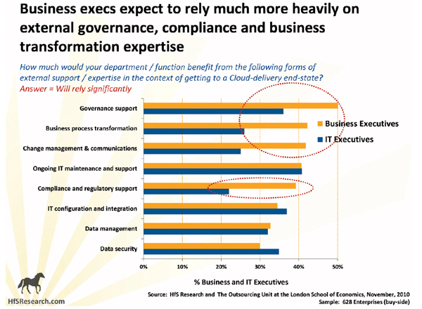 Business execs expect to rely much more heavily on external governance, compliance and business transformation expertise