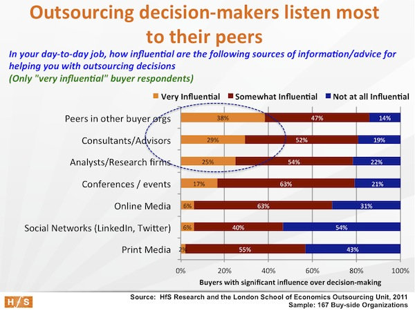 The undisputed facts about outsourcing, Part 5: Decision-makers increasingly reliant on peer-networking and research than traditional channels