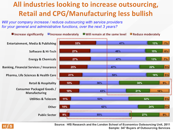 The undisputed facts about outsourcing, Part 8: Industries experiencing secular change have more aggressive outsourcing plans