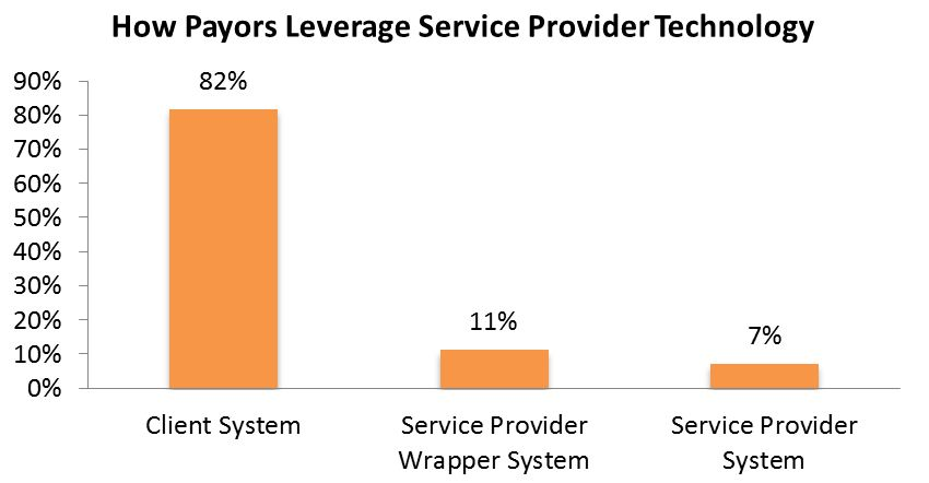 Payors Expect Little Technology from their Service Providers