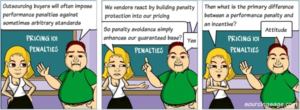 Forget gain-sharing, start with penalty-sharing...