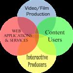 DigMediaOutsourcing