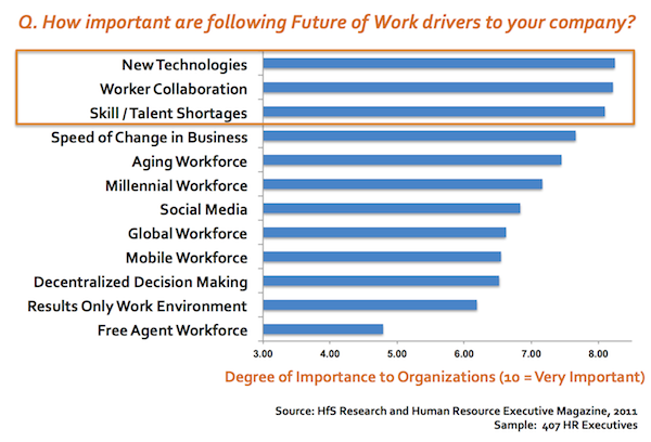 It's more about technology than ever for HR executives...