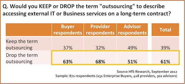 It's official:  the outsourcing industry has voted out its name