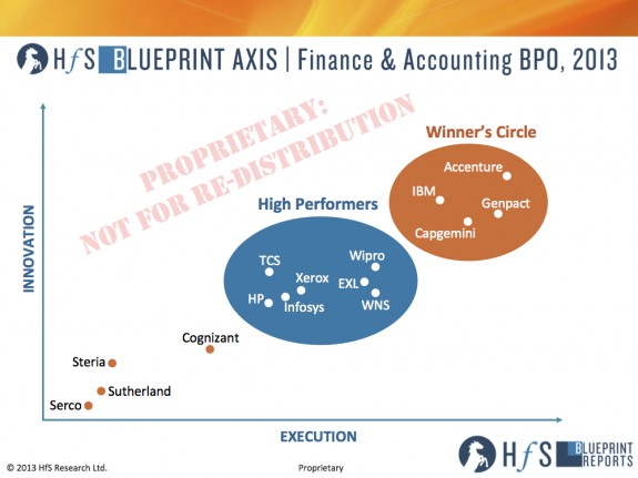 F&A BPO in 2013: Step aside Magic Quadrant, hello Blueprint