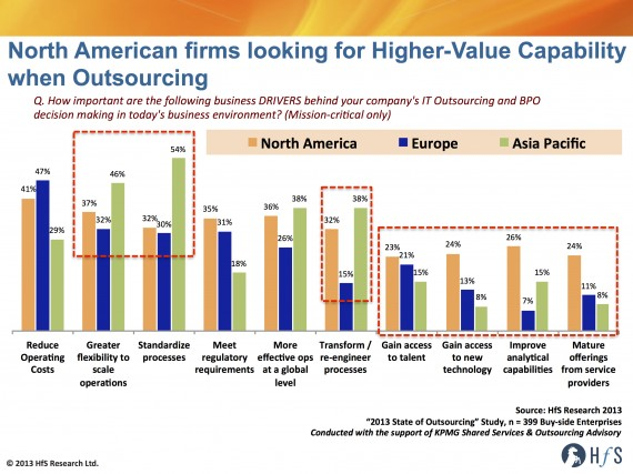 Why American firms are more progressive with outsourcing than the Europeans and Asians