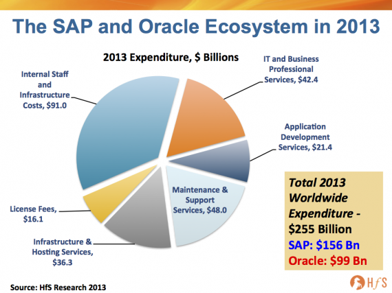 Can Salesforce and Workday's hook-up genuinely hurt the SAP and Oracle empire?