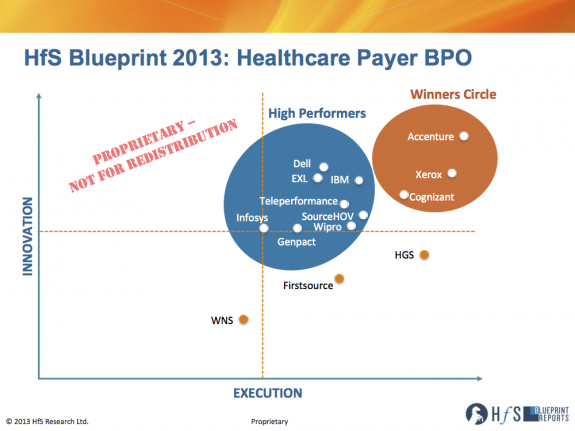 Accenture, Xerox and Cognizant make the Winners Circle to support October's healthcare chaos